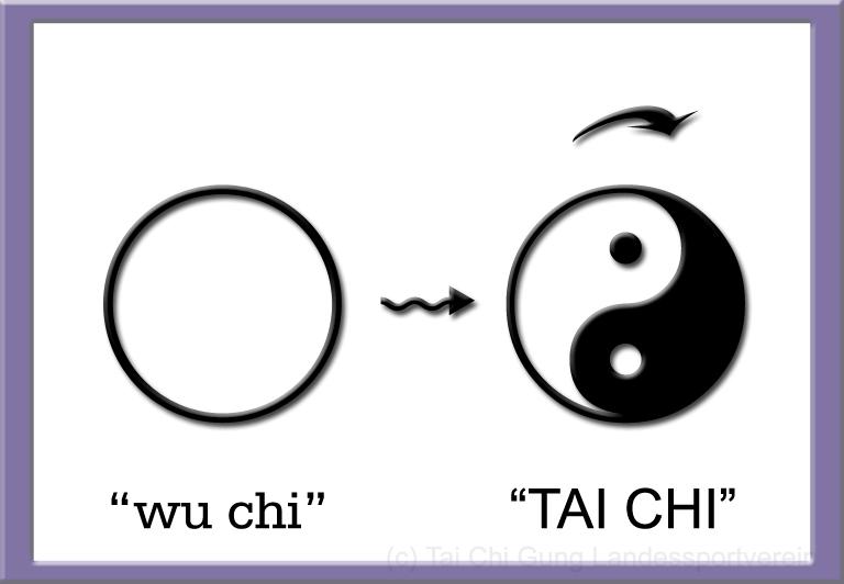 Was bedeutet das TAI CHI – Zeichen?   TaiChianer